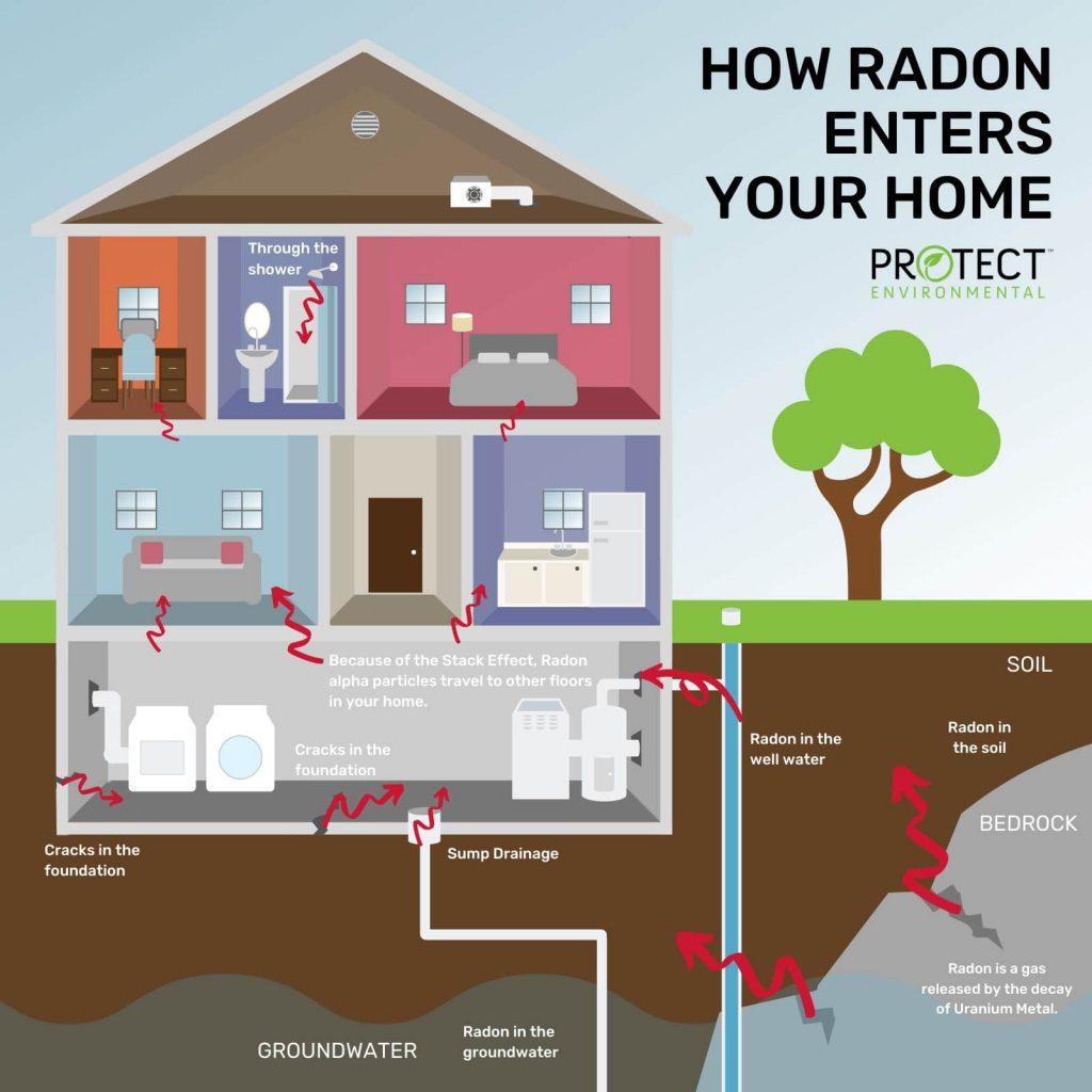 How-Radon-Enters-You-Home