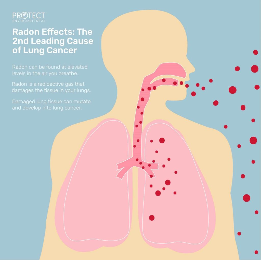 Radon-Effects-Lung-Cancer