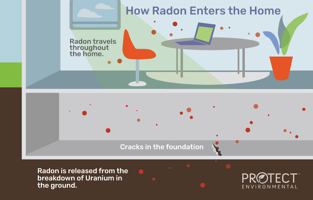How Radon Enters Your Home