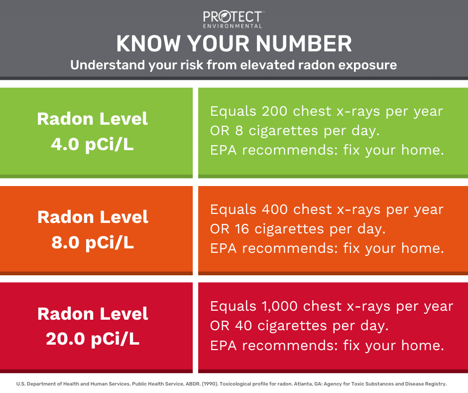 Know-Your-Radon-Number